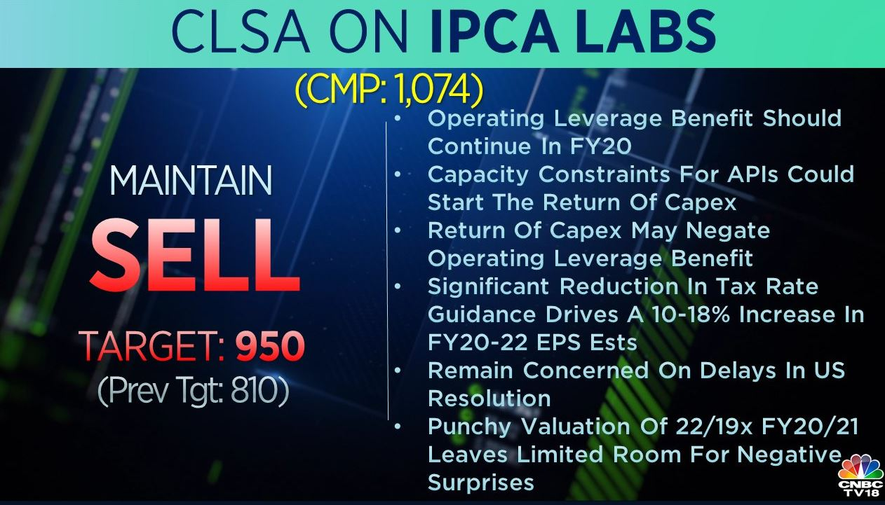 <strong>CLSA on IPCA Labs:</strong> The brokerage maintained 'sell' call on the stock but raised its target to Rs 950 per share from Rs 810 earlier. Operating leverage benefit should continue in FY20, said the brokerage, adding that it remained concerned on delays in US resolution.