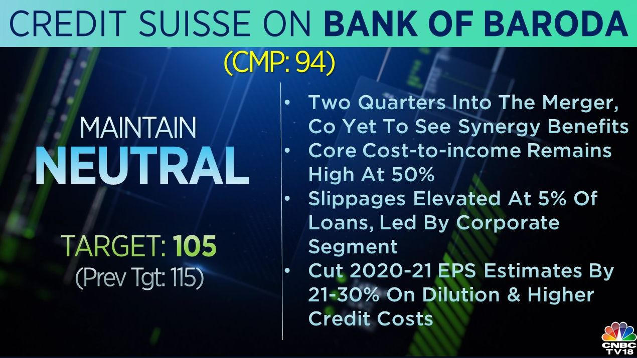 <strong>Credit Suisse on Bank of Baroda</strong>: The brokerage was 'neutral' on the stock but cut its target to Rs 105 per share from Rs 115 earlier. Two quarters into the merger, the company was yet to see synergy benefits, said the brokerage, adding that core cost-to-income remained high at 50 percent.