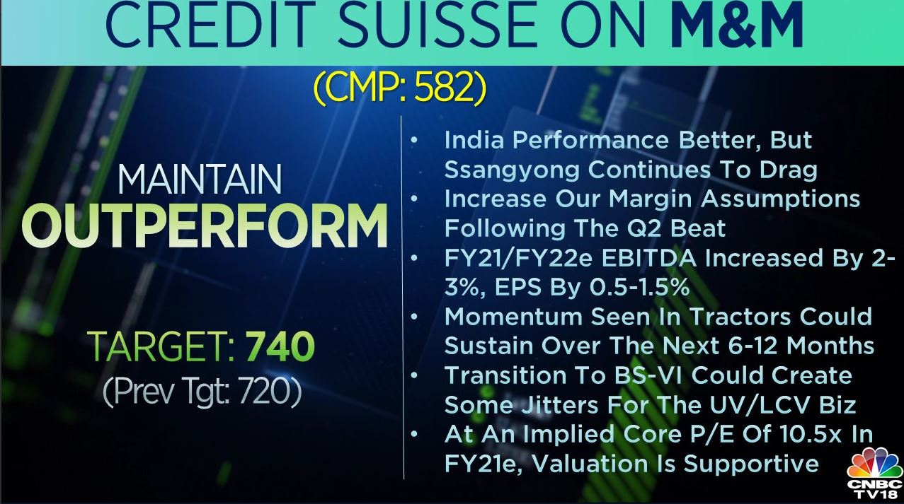 <strong>Credit Suisse on M&M:</strong> The brokerage maintained 'outperform' rating on the stock and raised its target to Rs 740 per share from Rs 720 earlier. Momentum seen in tractors could sustain over the next 6-12 months, said the brokerage, adding that transition to BS-VI could create some jitters.