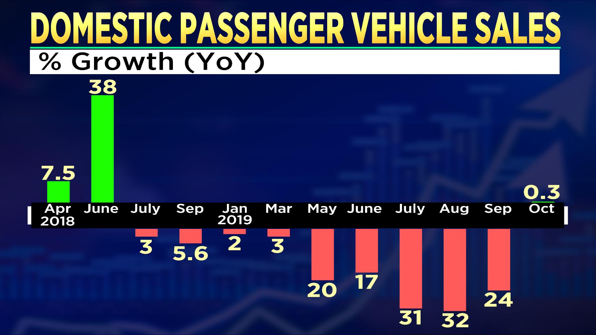 Domestic passenger vehicle sales