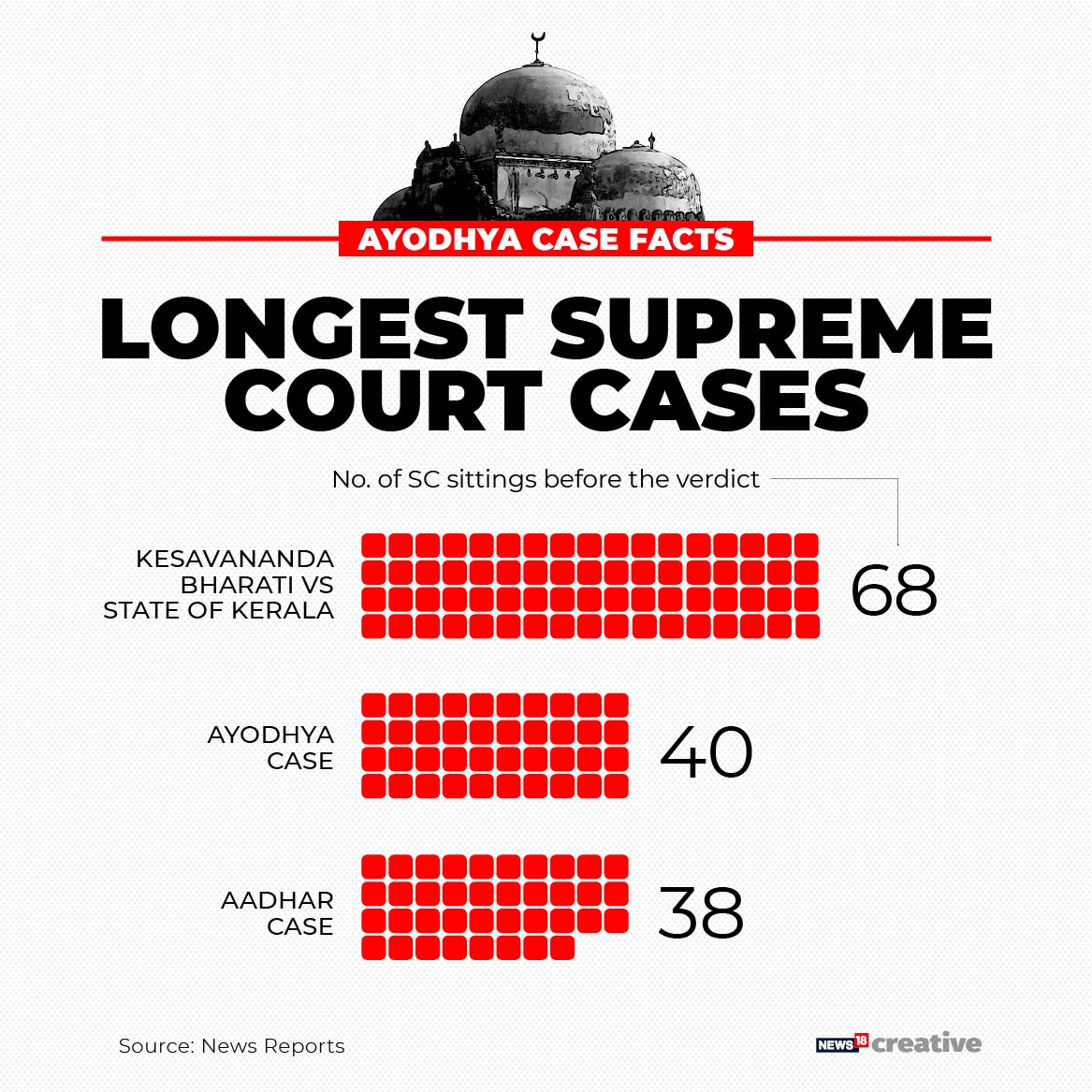 Ayodhya was one of the longest Supreme Court cases.