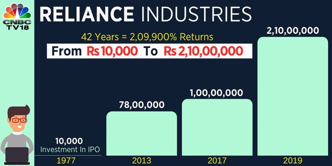 Listed in 1977, an investment of Rs 10,000 in Reliance Industries during its IPO, would have been worth Rs 2.2 crore today, rising over 2,09,900 percent.