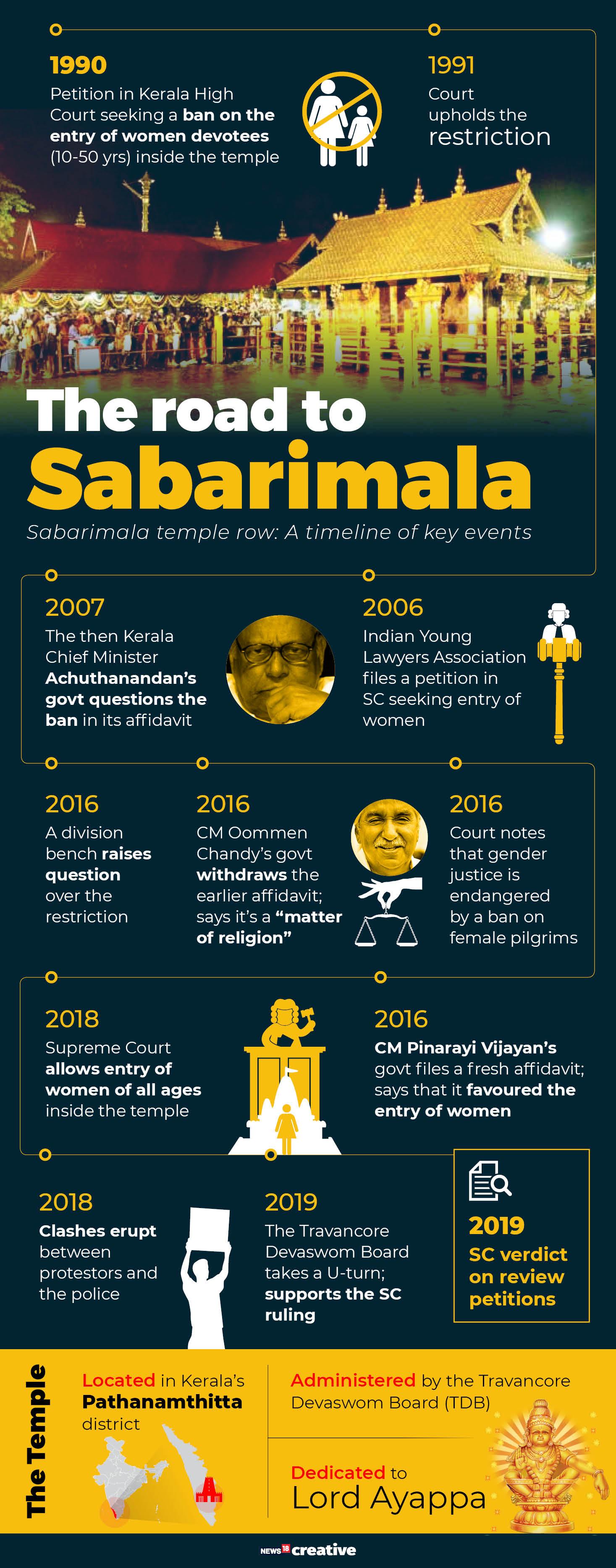 Sabrimala Verdict Timeline_13 Nov 2019