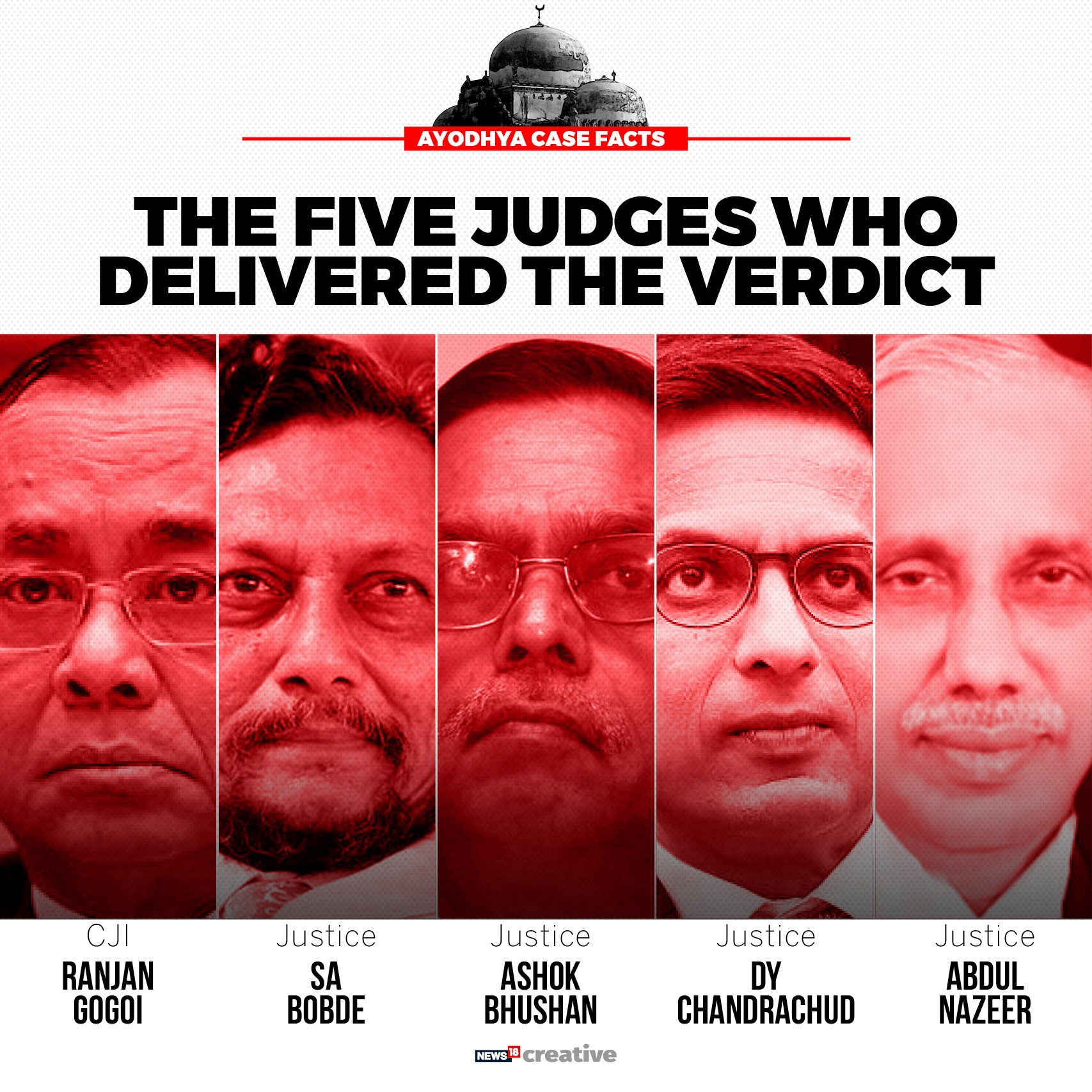 Ayodhya judgement: The five Supreme Court judges who delivered the verdict.