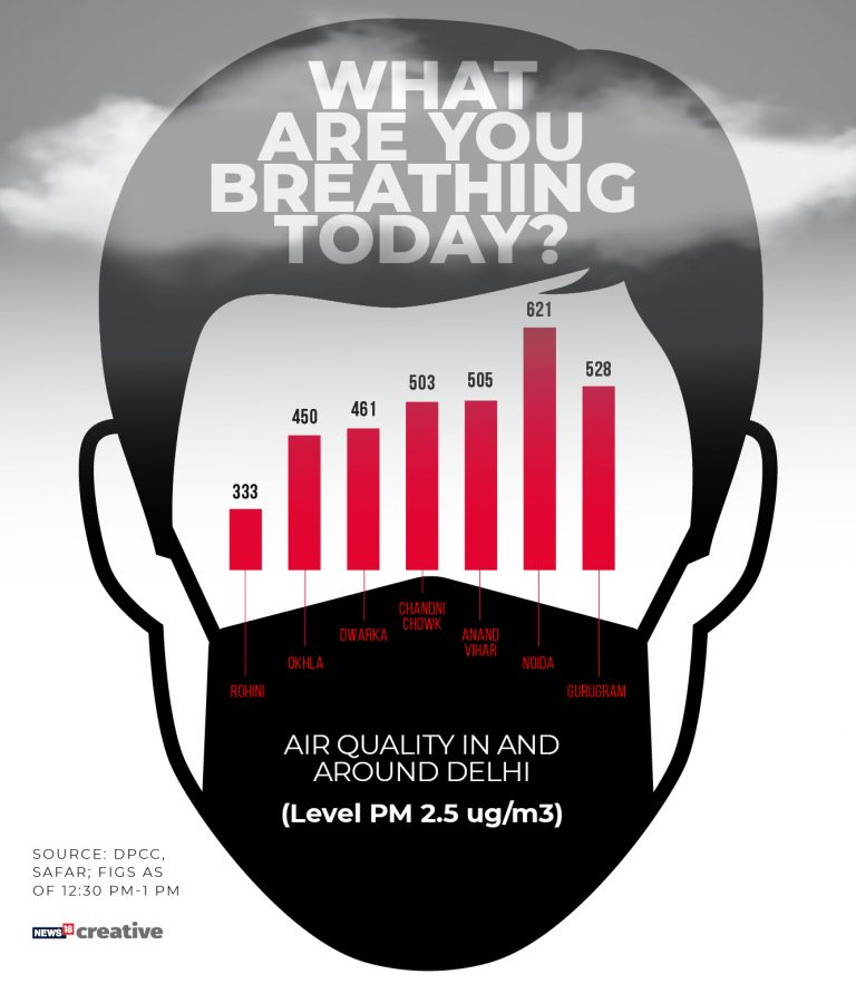 Delhi Air Pollution: What are you breathing today