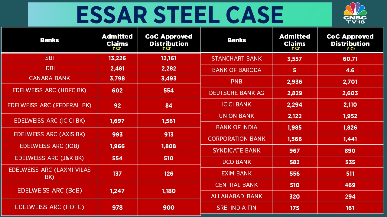 Essar Steel insolvency case | Banks to see profitable Q3
