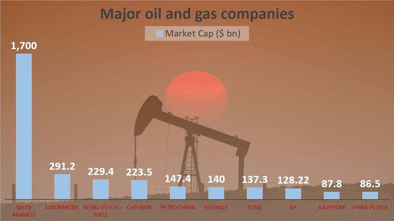 The Mukesh Ambani-led oil-to-telecom conglomerate has become the largest company on Indian bourses and also jumped to the sixth spot as the largest oil and gas company in the world.