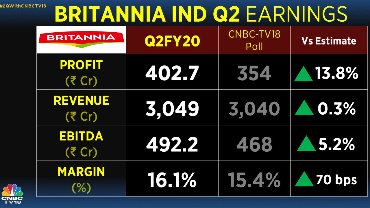 Cream in the middle: Britannia top Nifty gainer after strong Q2 show