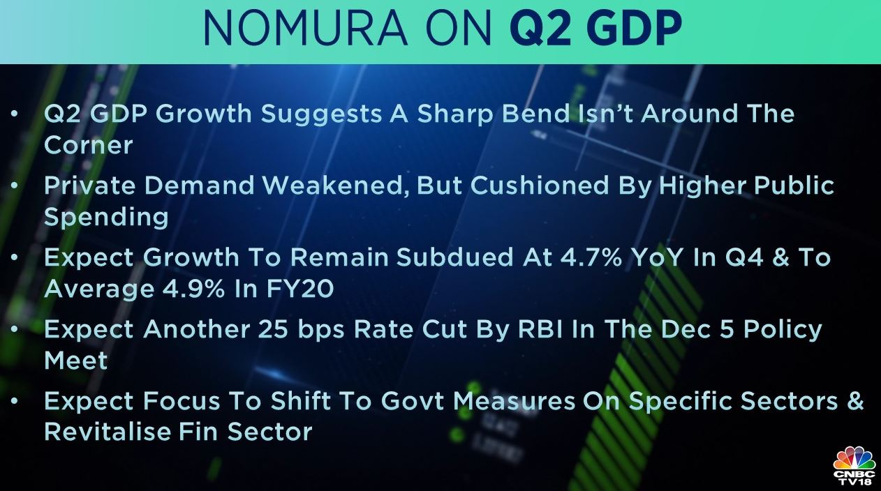 <strong>Nomura on Q2 GDP:</strong> Q2 GDP growth suggests a sharp bend isn't around the corner, Nomura said in its report. It added that private demand weakened, but was cushioned by higher public spending. Nomura expects growth to remain subdued at 4.7 percent YoY in Q4 and to an average of 4.9 percent in FY20.