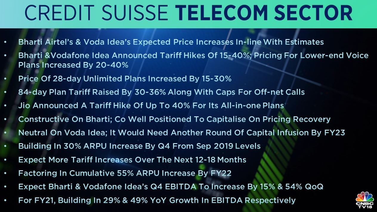 <strong>Credit Suisse on Telecom</strong>: Bharti Airtel's and Vodafone Idea's price hike was in-line with estimates, said the brokerage. It is constructive on Bharti Airtel as the company is well-positioned to capitalise on pricing recovery. However, It remains 'neutral' on Vodafone Idea.
