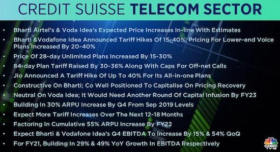 Credit Suisse on Telecom: