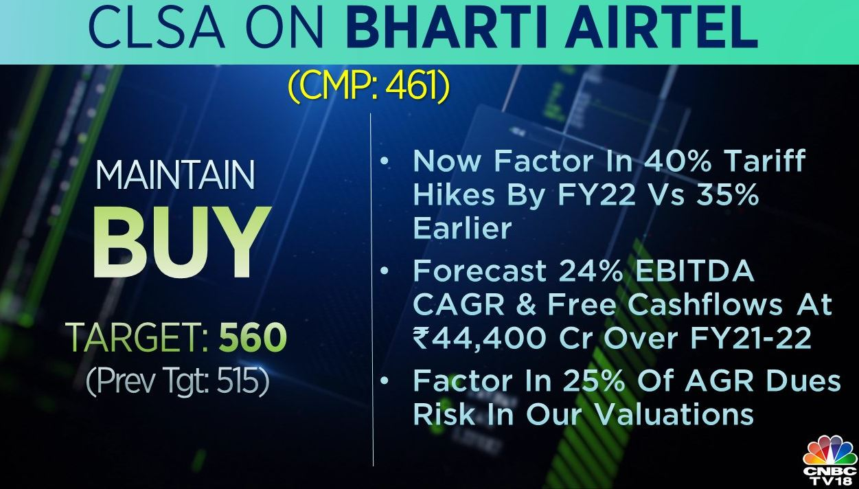 <strong>CLSA on Bharti Airtel:</strong> The brokerage had a 'buy' call on the stock with target raised to Rs 560 per share from Rs 515 earlier. The brokerage forecasts 24 percent EBITDA CAGR and free cashflows at Rs 44,400 crore over FY21-22.