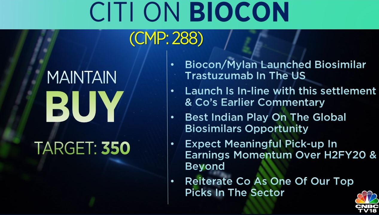 <strong>Citi on Biocon:</strong> The brokerage had a 'buy' rating on the stock with a target at Rs 350 per share. According to Citi, the company's move is the best Indian play on global biosimilars opportunity and expects a meaningful pick-up in earnings momentum over H2FY20.