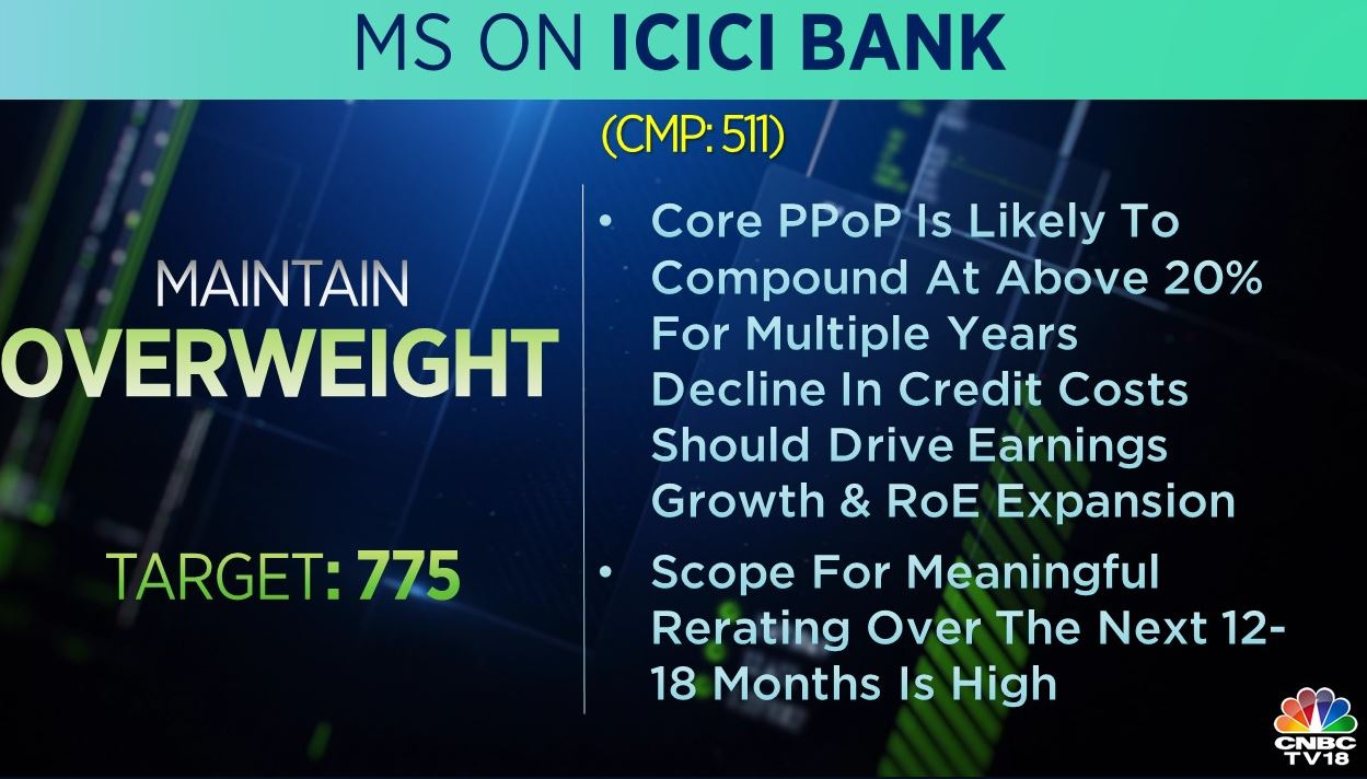 <strong>Morgan Stanley on ICICI Bank:</strong> The brokerage was 'overweight' on the stock with a target at Rs 775 per share. It added that scope for meaningful re-rating over the next 12-18 months is high.