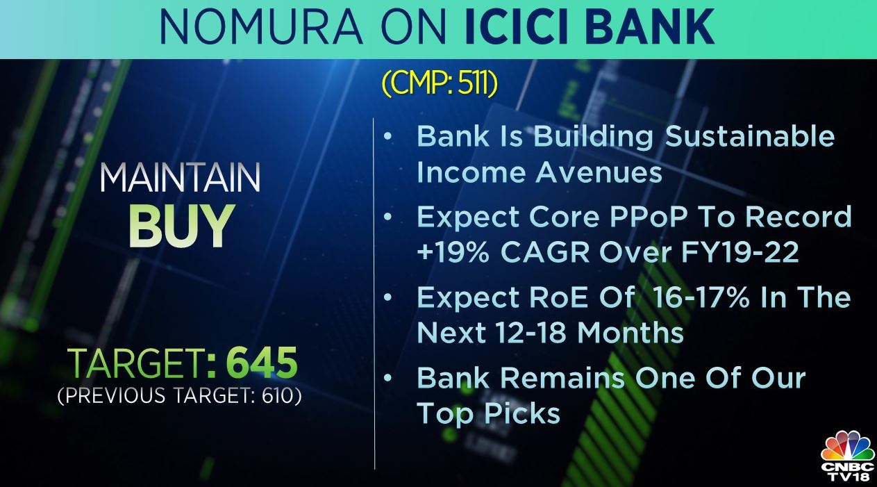 <strong>Nomura on ICICI Bank:</strong> The brokerage maintained 'buy' call on the stock and raised its target to Rs 645 per share from Rs 610 earlier. The lender is building sustainable income avenues and it remains a top pick for Nomura in the sector, said the brokerage.
