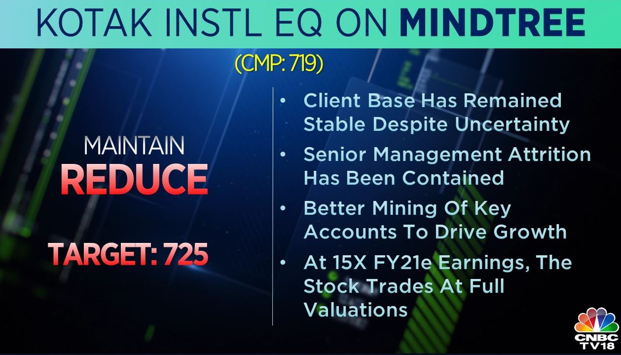 <strong>Kotak Institutional Equities on MindTree</strong>: The brokerage maintained a 'reduce' call on the stock with a target at Rs 725 per share. It added that the company's client base has remained stable despite uncertainty.