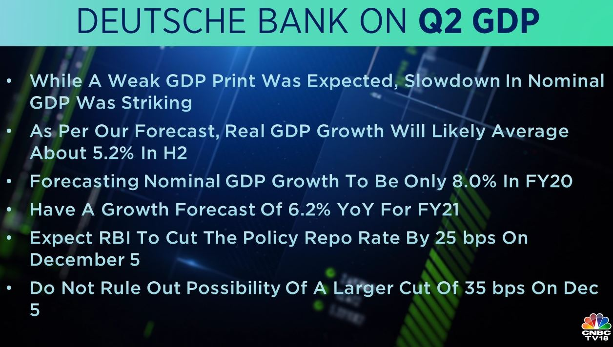 <strong>Deutsche Bank on Q2 GDP:</strong> While a weak GDP print was expected, the slowdown in nominal GDP was striking, the brokerage noted. It added that as per its forecast, real GDP growth will likely average about 5.2 percent in H2.