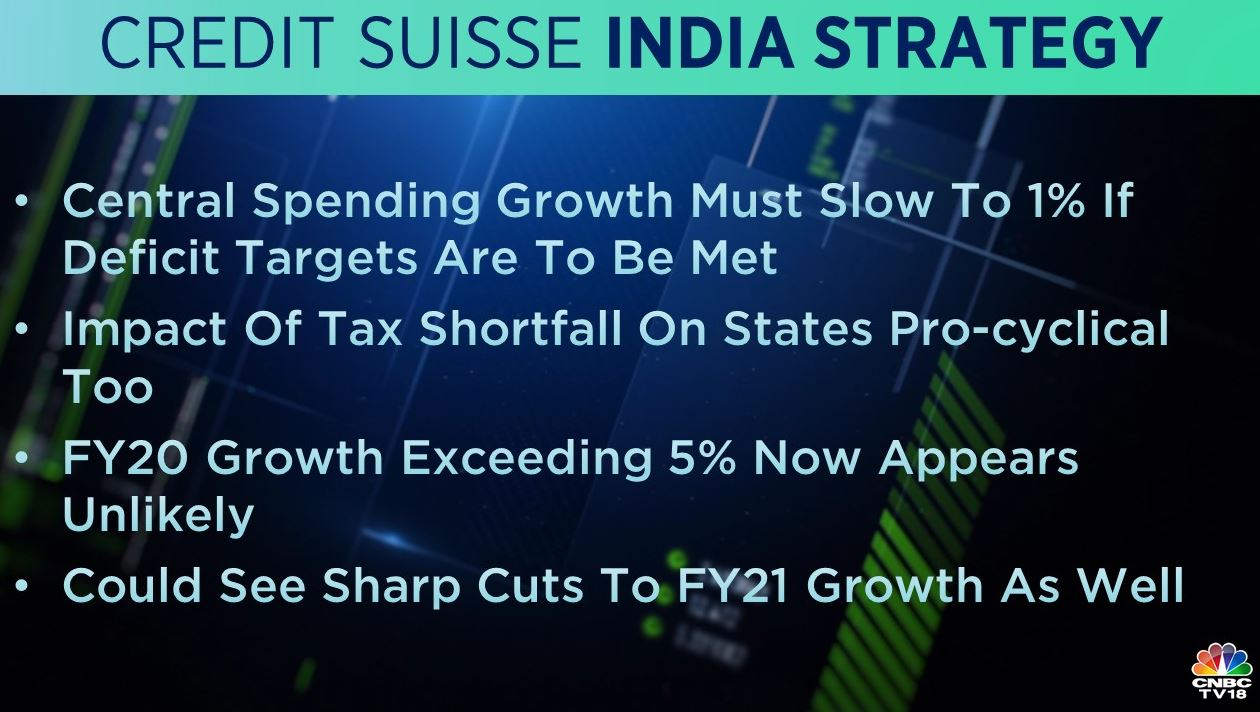 <strong>Credit Suisse India Strategy</strong>: Central spending growth must slow to 1 percent if deficit targets are to be met, stated Credit Suisse. It also noted that FY20 growth exceeding 5 percent now appears unlikely.