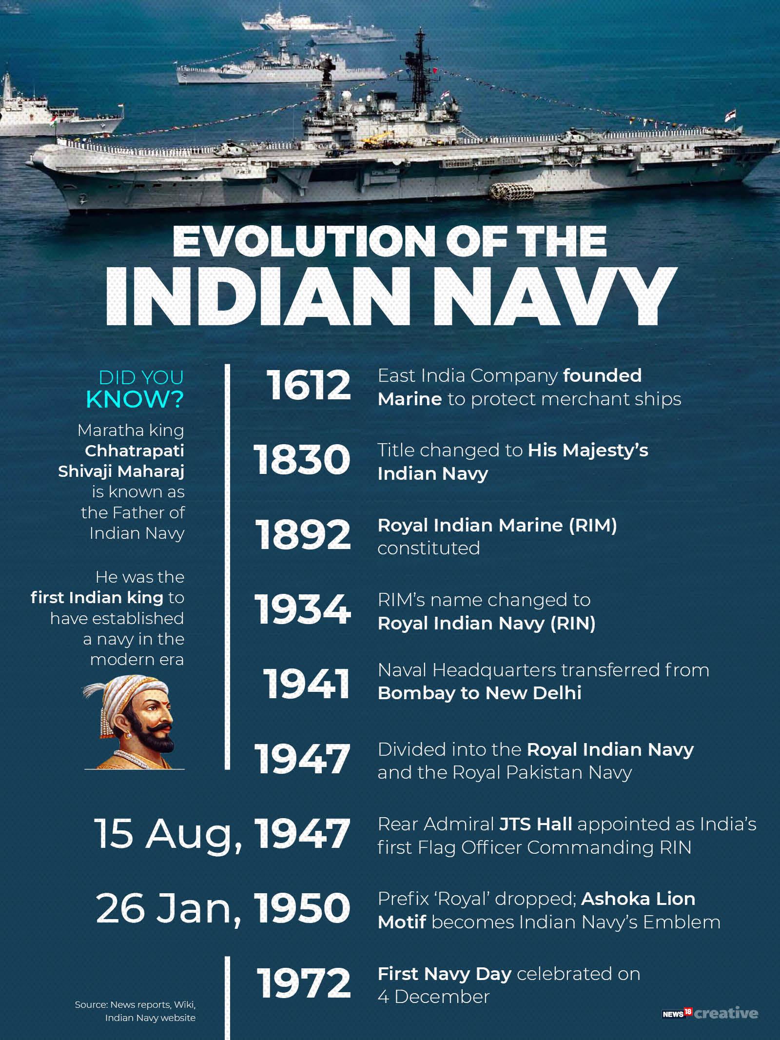 Evolution of the Indian navy_Timeline