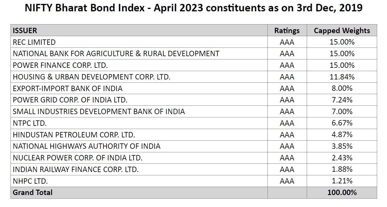 Bharat Bond ETF to open today: Key things to know