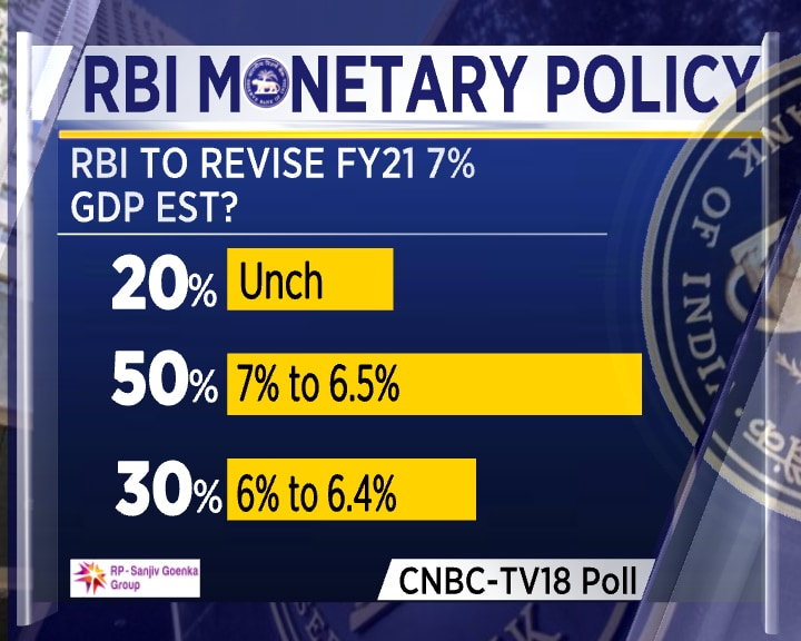 CNBC-TV18 Poll on RBI Monetary Policy: RBI action on FY21 GDP forecast