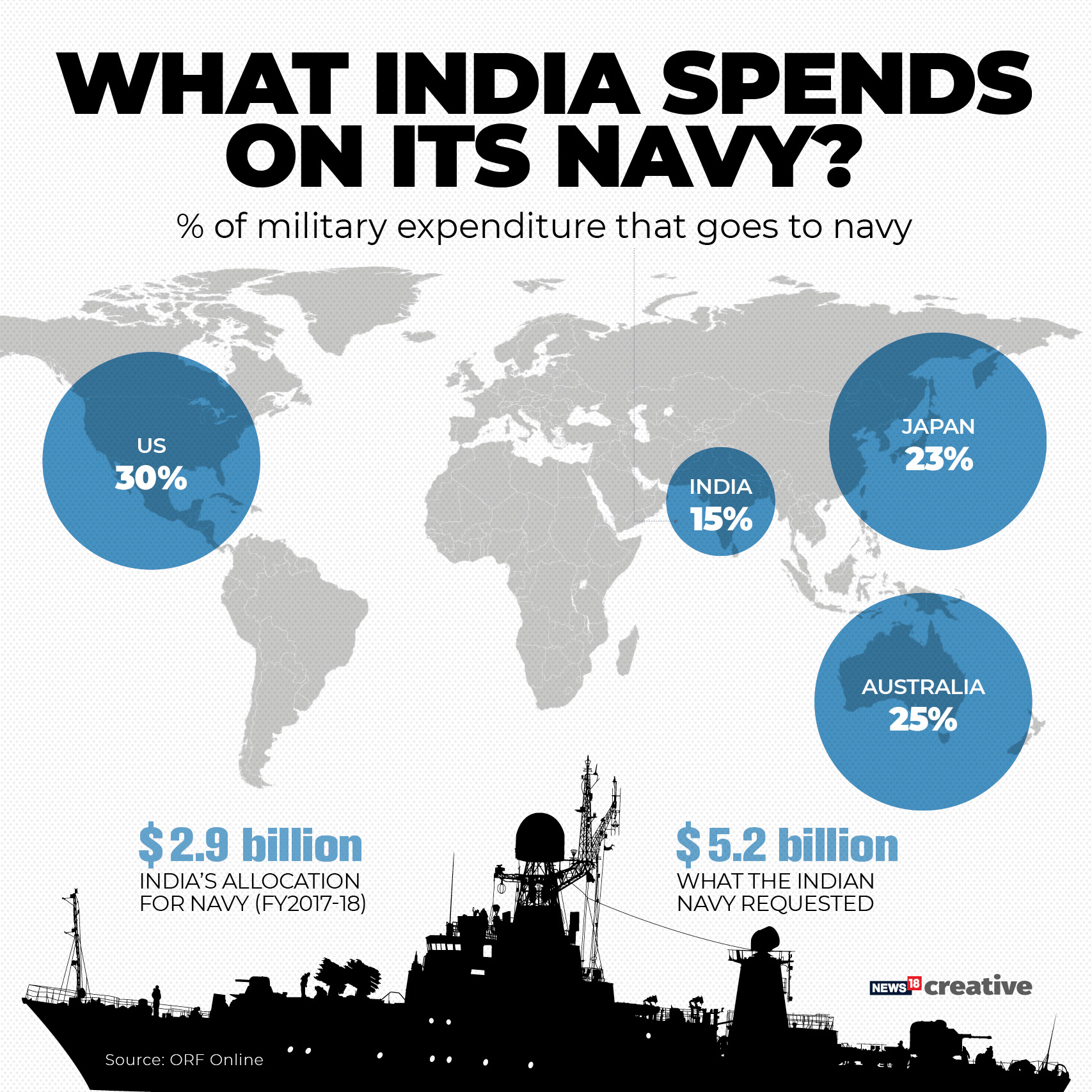 How much does India spend on its Navy?