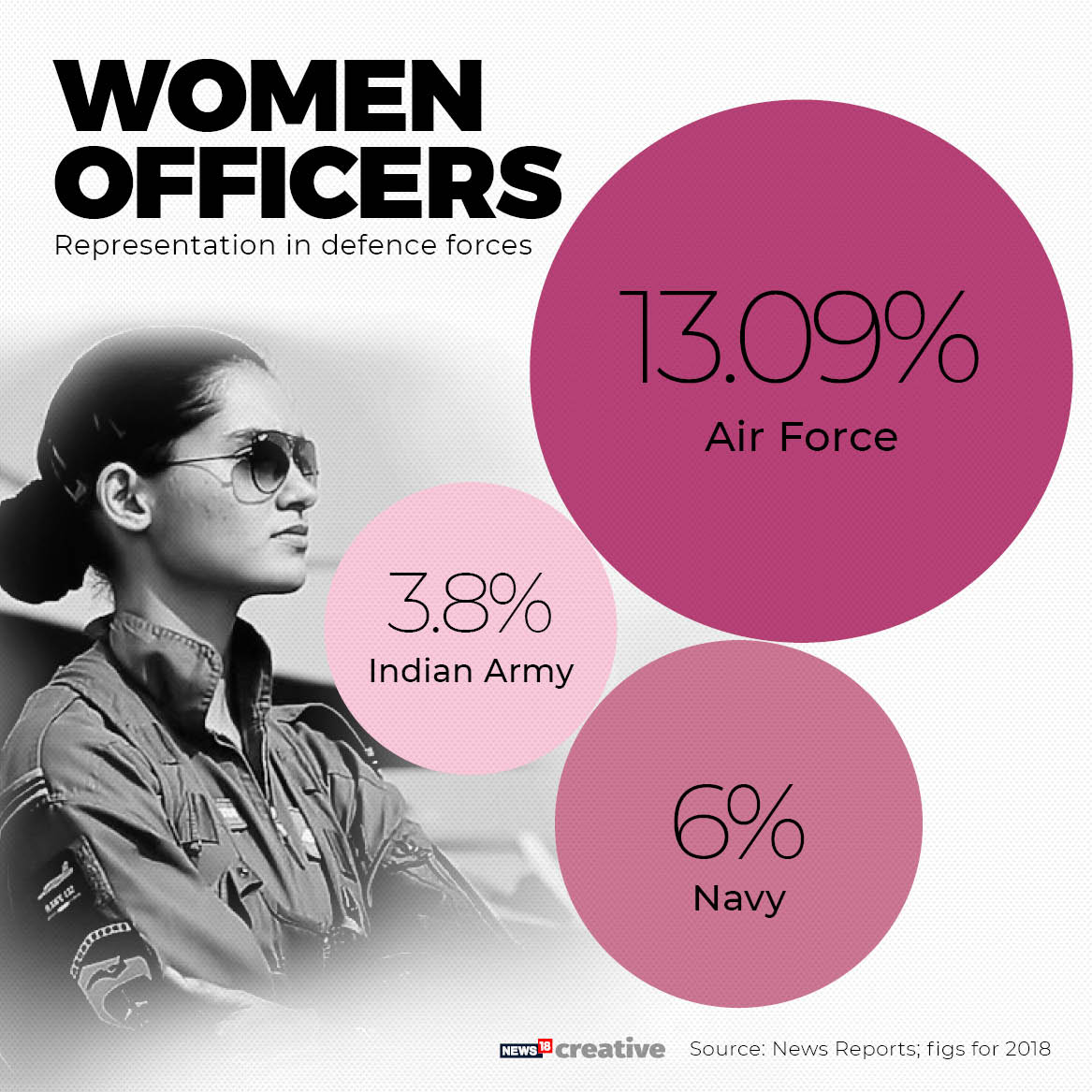 Women representation in the defence forces