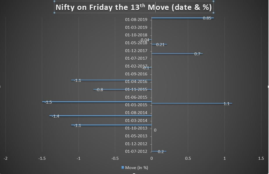 Nifty, Nifty on Friday 13th, Sensex, Market News