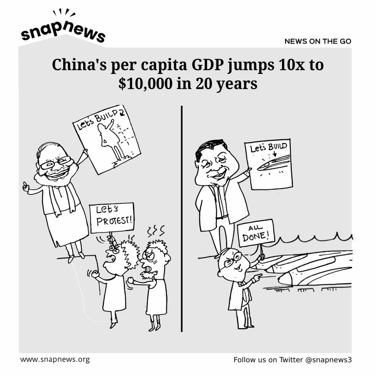 China's per capita GDP jumps 10x in 20 years
