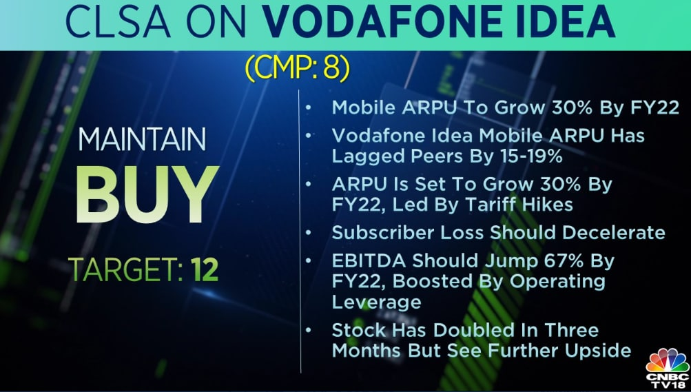 CLSA on Vodafone Idea:  The brokerage reiterates 'buy' call on the stock with a target at Rs 12 per share. Mobile ARPU to grow by 30 percent by FY22, it added.