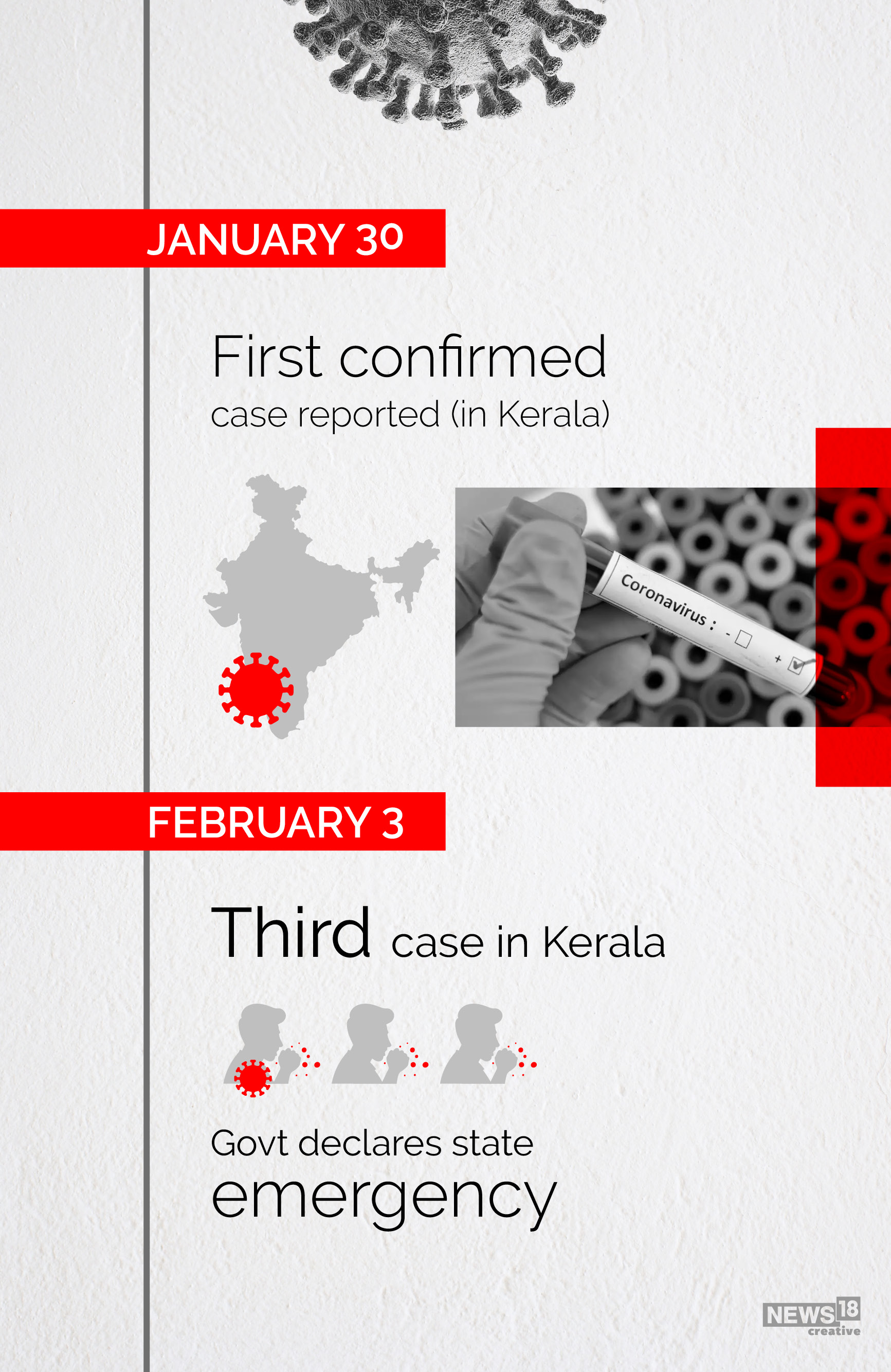 Coronavirus India Timeline From First Covid 19 Case In Kerala To Over 3 Million Cases Today Cnbctv18 Com