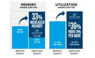 Enhance scalability, reliability and affordability with Intel® Optane™ technology and Microsoft Azure Stack HCI.