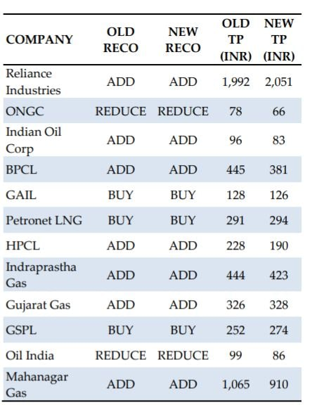 Oil and gas, Q2 preview