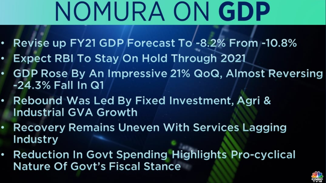 Nomura : GDP rose by an impressive 21 percent QoQ almost reversing a -24.3 percent fall in Q1, said the brokerage. It added that the rebound was led by fixed investment, Agri and industrial GVA growth.