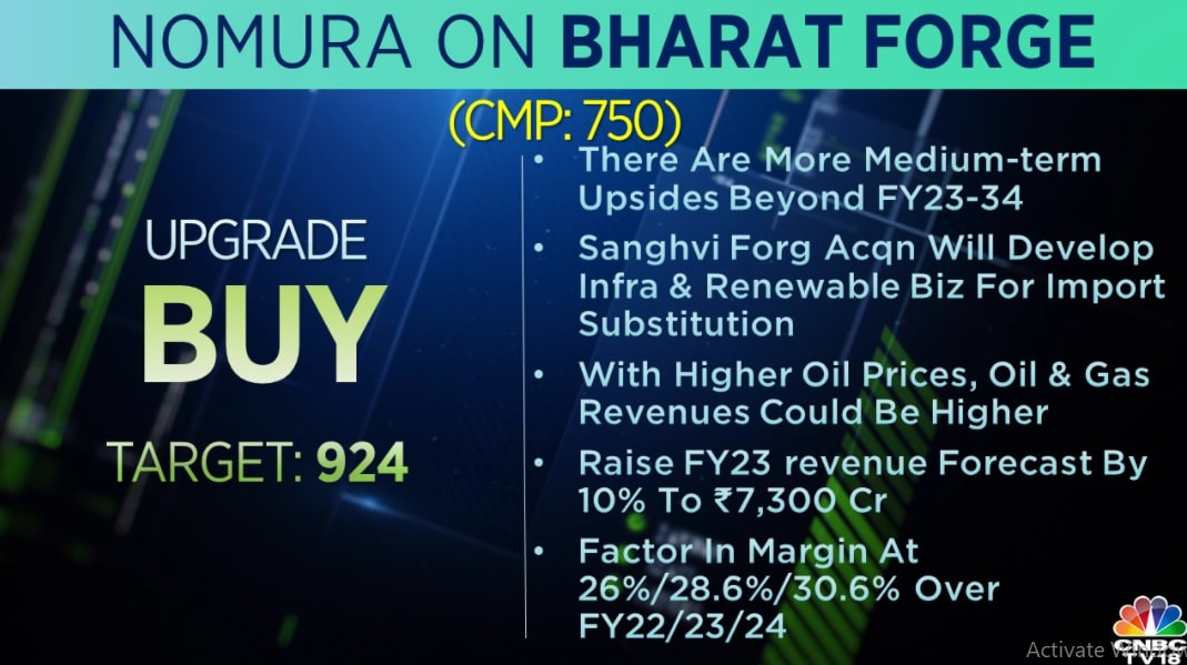 Nomura on Bharat Forge:  The brokerage upgraded the stock to 'buy' and raised its target to Rs 924 per share. It has also raised the FY23 revenue forecast by 10 percent to Rs 7,300 crore.
