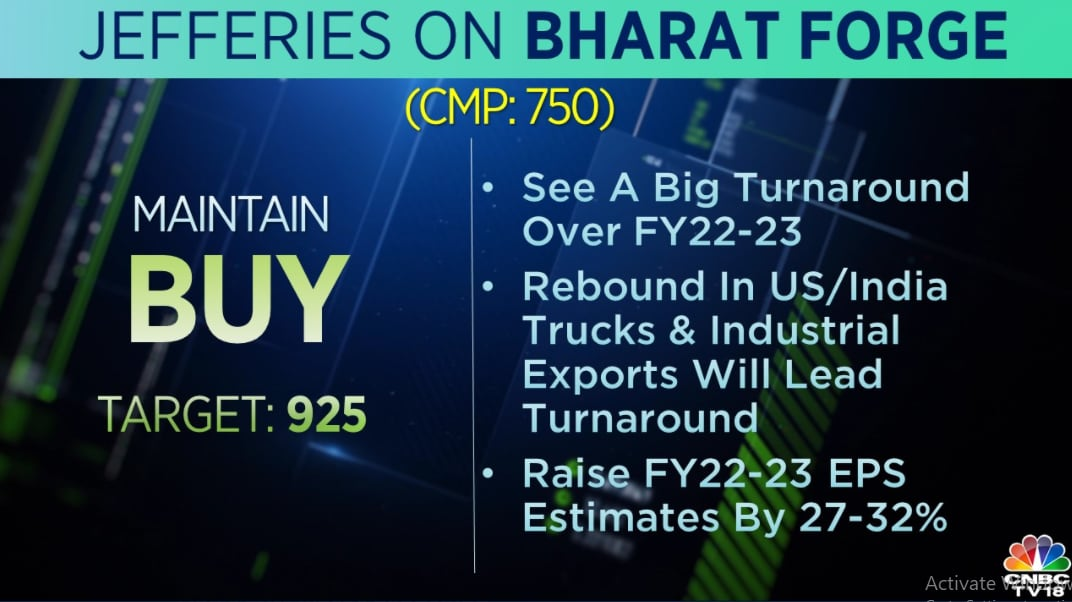 Jefferies on Bharat Forge:  The brokerage maintains a 'buy' call on the stock with a target at Rs 925 per share. It sees a big turnaround for the firm over FY22-23 and raised FY22-23 EPS estimates by 27-32 percent.