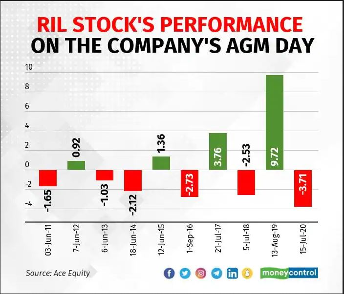 reliance industries share price news, ril agm