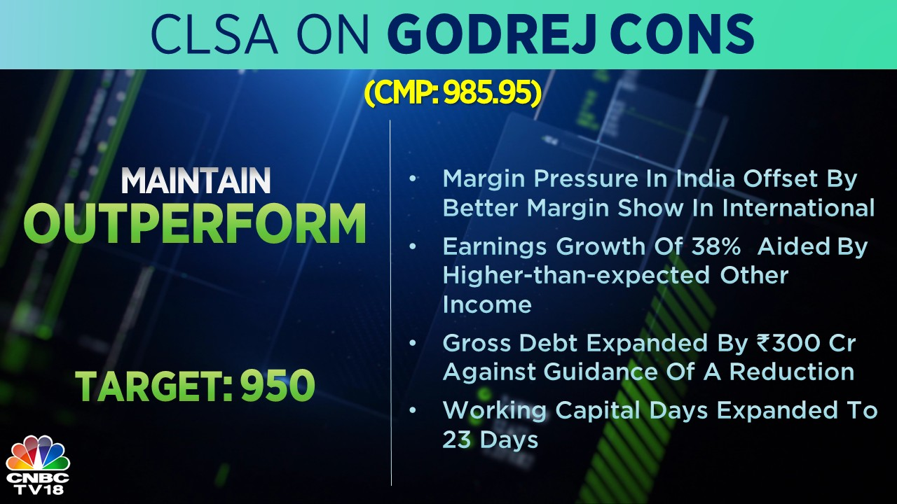 CLSA on Godrej Consumer: The brokerage has maintained its 'outperform' call on the stock with a target of Rs 950. The company's margin pressure in India is offset by better margin show in the international business, according to CLSA.