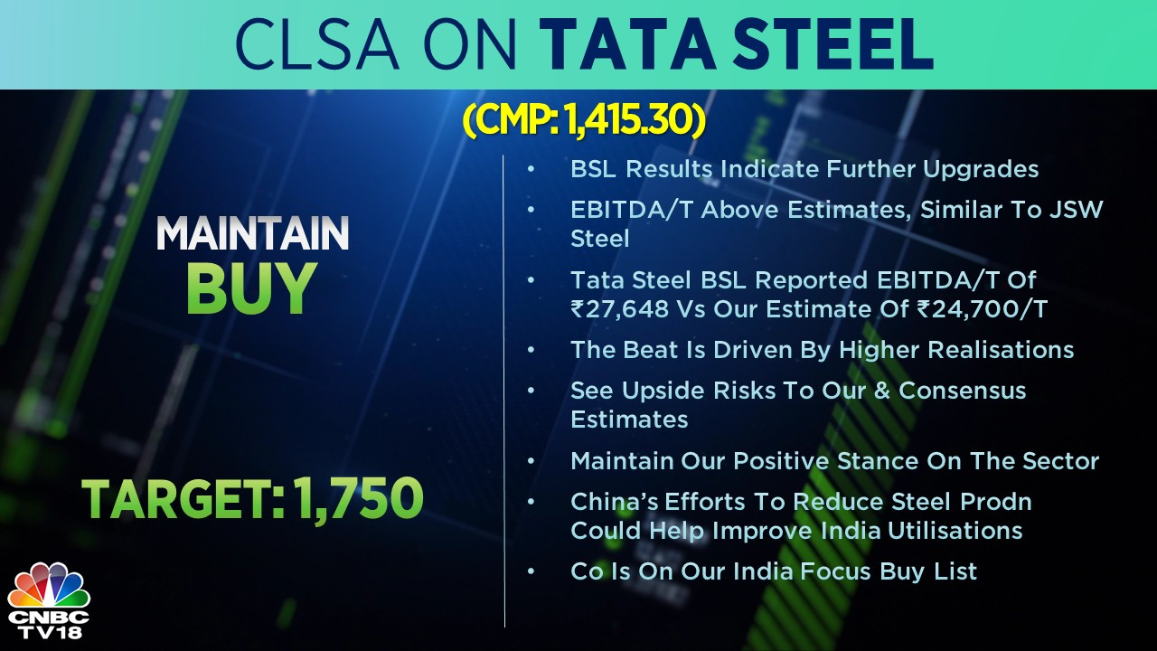 CLSA on Tata Steel: The brokerage has a 'buy' call on the stock with a target price of Rs 1,750 apiece. Tata Steel BSL's earnings beat was driven by higher realisations, and indicates further upgrades, according to CLSA. The brokerage maintains its positive stance on the sector and the company remains on its India focus 'buy' list.