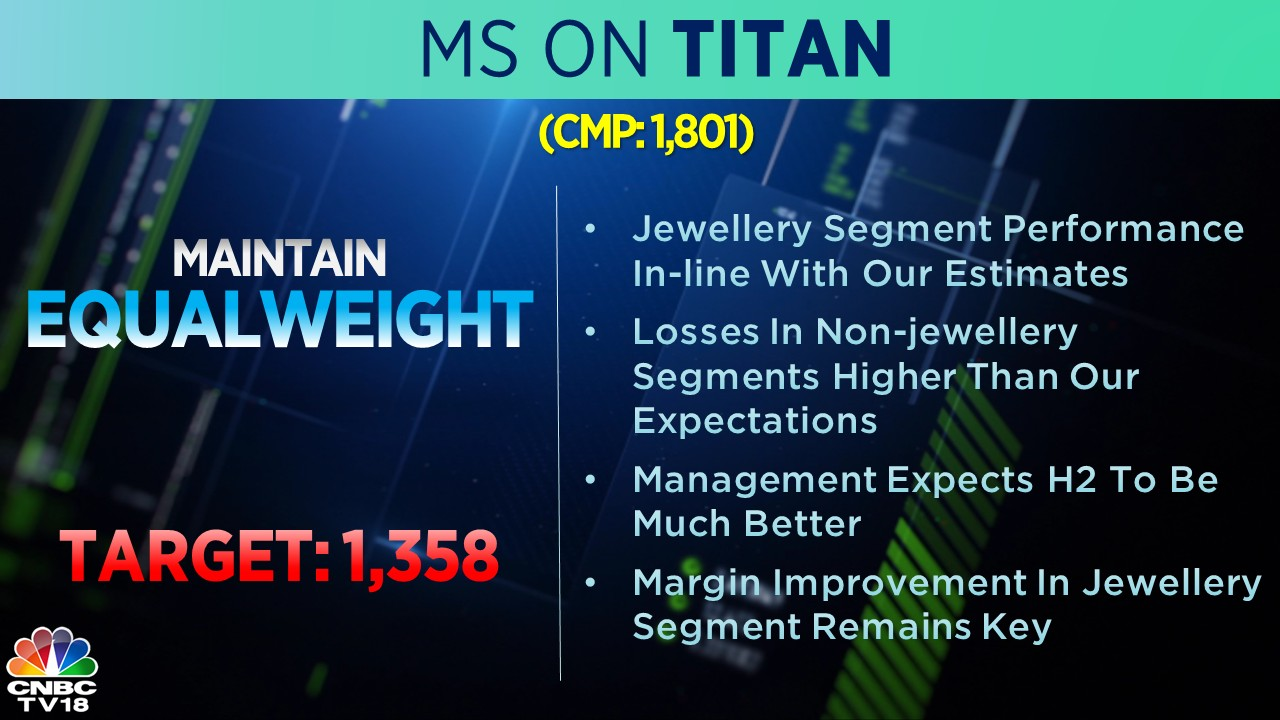 Morgan Stanley on Titan: The brokerage has an 'equal-weight' rating on the stock with a target of Rs 1,358 apiece. The company's performance in the jewellery segment was in line with estimates, but losses in the non-jewellery segments were higher than expected, according to the brokerage.